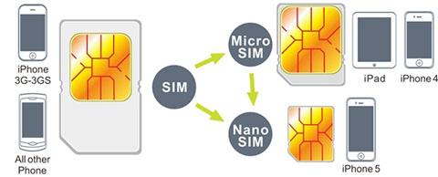 micro sim erstellen